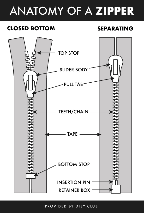 Understanding Zipper Types, Weights, Sizes and Parts - The